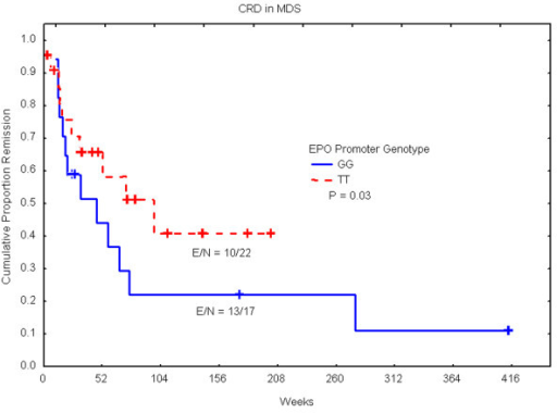 Shorter complete remission duration (CRD) in patients with G/G genotype as compared with T/T genotype. Kaplan-Meier plot showing significant difference in CRD between the two genotypes. Abbreviation: N, Number of patients; E, number of events (relapse).