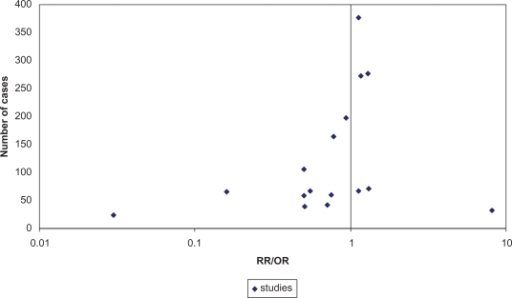 Funnel plot of risk estimates of nine included33,36,38–44 and two excluded studies16,17 (separate RR/OR for menopausal status, where available).Abbreviations: RR, risk ratio; OR, odds ratio.
