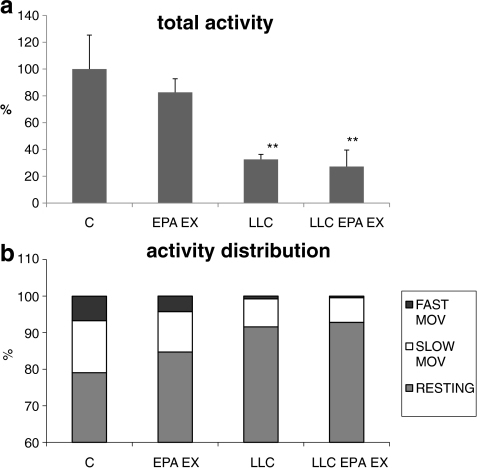 a Spontaneous locomotor activity in control (C) and LLC-bearing mice (LLC) either untreated or EPA-treated and exercised (EPA EX). Data (means±SD) expressed as percentages of controls. Significance of the differences: **p < 0.01 vs C. b The total activity was subdivided in percentage of resting time, slow movements (between 2 and 5 cm/s) and fast movements (faster than 5 cm/s)