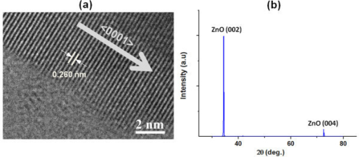 Structural characterization of the ZnO nanowires. (a) HRTEM image of the edge of an as-synthesized ZnO nanowire. The spacing of 0.26 nm between adjacent lattice planes corresponds to (002) lattice planes of ZnO and <0001> growth direction is also shown; (b) XRD spectrum of the ZnO nanowires.