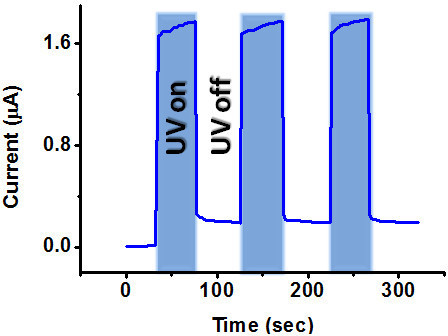Photoresponse of a single ZnO nanowire Schottky diode under pulsed illumination after oxygen plasma treatment.