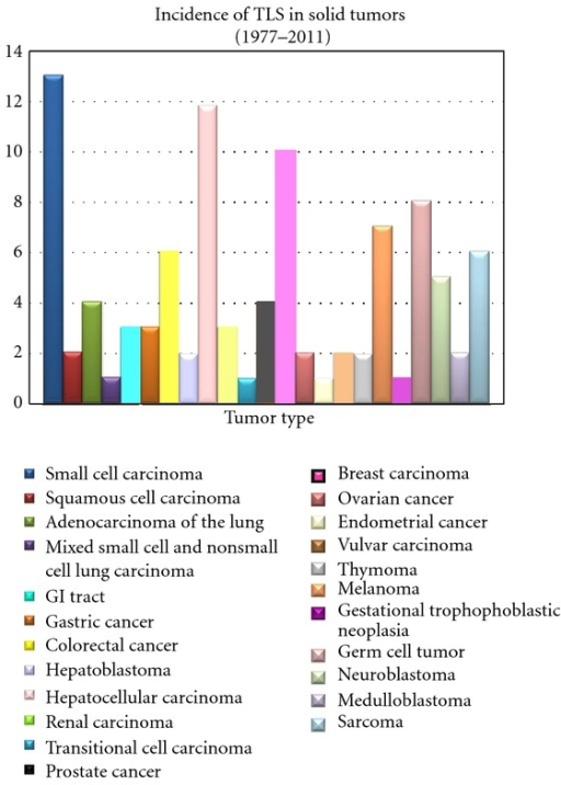 Reported cases of tumor lysis syndrome in solid tumors.