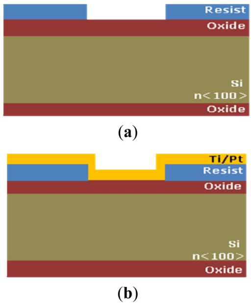 Silicon microprobe fabrication steps, cross-section.