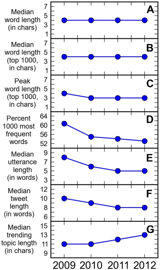 Exploring possible mechanisms of shortening.Annual values of A. median word length of all words, B. median word length of the 1000 most frequently occurring words, C. most frequent word length of the 1000 most frequently occurring words, D. fraction of 1000 most frequently occurring words relatively to all occurrences of words, E. median utterance length in number of words F. median tweet length in number of words, and G. median trending topic phrase length.