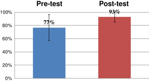 The average results and standard deviation of the test of knowledge conducted before and after the course (n = 315,p < 0.001).