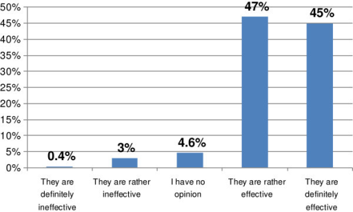 Responses to the question: 'Please, indicate what you think about the effectiveness of such courses' (n = 236).