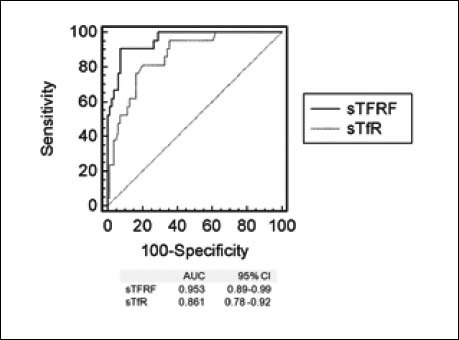 Receiver operating characteristic (ROC) curves for soluble transferrin receptor (sTfR) and sTfR –ferritin (sTfRF) index, in the diagnosis of iron deficiency anemia in patients with inflammatory bowel disease