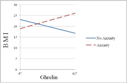 Anxiety status moderates the effect of ghrelin on BMI.