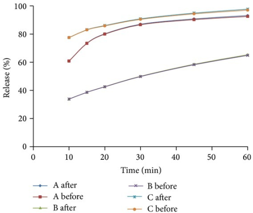 Dissolution profiles of three 250 mg amoxicillin products in simulated intestinal fluid before or after sample correction.