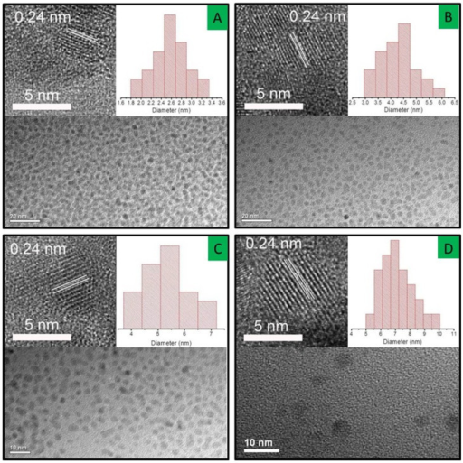Representative TEM images of GQDs-U samples prepared at (A) 4 hours, (B) 6 hours, 8 hours, and (C) 24 hours.The corresponding HR-TEM images and particle size distribution are shown as left and right insets, respectively.