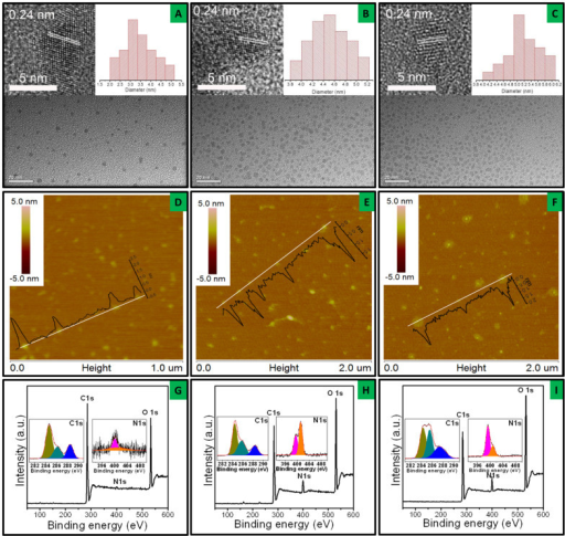 Representative TEM images (A–C), SPM images (D–F) and XPS spectra (G–I) of GQDs-HMTA, GQDs-DEA and GQDs-EA.Left and right insets are the corresponding HR-TEM images and particles size distribution in A–C. The height profiles in D–F are inserted along the line cut. High resolution C 1s and N1s spectra are inserted in the full scan survey in G–I.