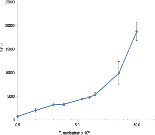 Fu-S-P activity correlates with the number of F. nucleatum cells.Fu-S-P (0.03 mM) was incubated for 2 hrs with increasing numbers of washed F. nucleatum cells. Relative Fluorescent Units (RFU) were determined as described in Materials and Methods. No activity was observed with boiled cells.