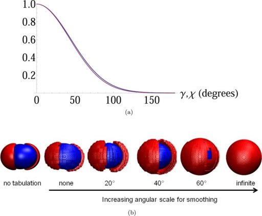 Smoothing kernelsand effect of smoothing on interaction potentials.(a) Plots of the smoothing kernels wtrans(γij) and worient(χij) given in eqs 4 and 6 for smoothing scaleγ0 = χ0 = 60°. (b) Contourplots of interaction energy between peptide-bond fragments of identicalorientation as a function of angular scale of smoothing. Blue contourrepresents interaction energy of +1.0 kcal/mol; red contour representsinteraction energy of −1.0 kcal/mol.