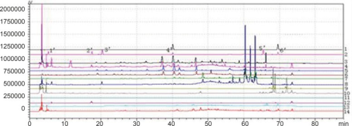 Chromatogram of granule and Chinese herbal medicine in 360 nm and 273 nm Wavelength Note: The number of 1, 3, 5, 7, 9, 11 and 13 were the chromatograms corresponding to mixed standard solution, WWCYNG, Niuerfeng, Laliao, Baishu, Fuling and Guanghuoxiang under 360 nm conditions, respectively. The number of 2, 4, 6, 8, 10 and 12 were the chromatograms corresponding to mixed standard solution, WWCYNG, Niuerfeng, Laliao, Baishu, Fuling and Guanghuoxiang under 273 nm conditions, respectively. The number of 1', 2', 3', 4', 5'and 6' were the compents corresponding to Gallic acid (tR:5.337 min), Pachymic acid(tR:17.386 min), Chlorogenic acid (tR:20.314 min), Rutin (tR:40.439 min), Atractylenolide Ⅰ (tR:65.557 min) and Apigenin ( tR:69.453 min), respectively.
