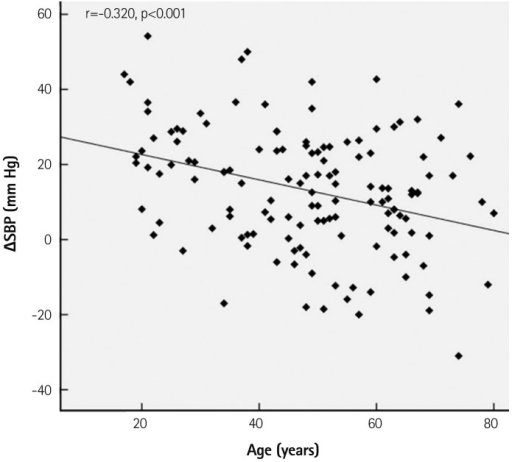 Correlation of the difference of systolic blood pressure (ΔSBP) on office or 24 hours ambulatory blood pressure measurements with age in patients with hypertension. Age showed significant negative correlation with ΔSBP.