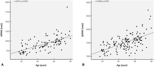 Correlation of heart-femoral (hfPWV) (A) and brachial-ankle pulse wave velocity (baPWV) (B) with age in patients with hypertension. Age showed significant positive correlation with both hfPWV and baPWV in patients with hypertension.