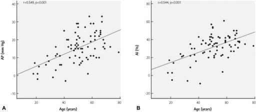 Correlation of augmentation pressure (AP) (A) and augmentation index (AI) (B) with age in patients with hypertension. Age showed significant positive correlation with both AP and AI in patients with hypertension.