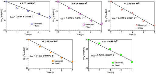 The experimental measured and kinetic fitted ammonium consumption profiles in five 4-h batch tests under different Fe (II) concentrations:(a) 0.03 mM; (b) 0.06 mM; (c) 0.09 mM; (d) 0.12 mM; and (e) 0.18 mM (symbols represent experimental measurements and lines represent kinetic fittings).