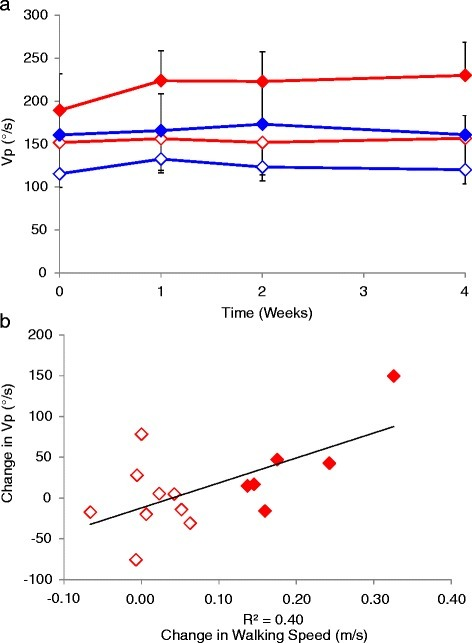 Peak velocity (Vp) during dorsiflexion in the combined locomotor treadmill training (LTT; blue) and Tizanidine (TizLTT; red) group. (a) Mean (SEM) at 0, 1, 2 and 4 weeks into the intervention and (b) change in Vp plotted against change in walking speed from baseline to the 4th week assessment, for subjects in the TizLTT group that did (filled diamonds) and did not (open diamonds) achieve the minimal important difference (MID) in the 10MWT.