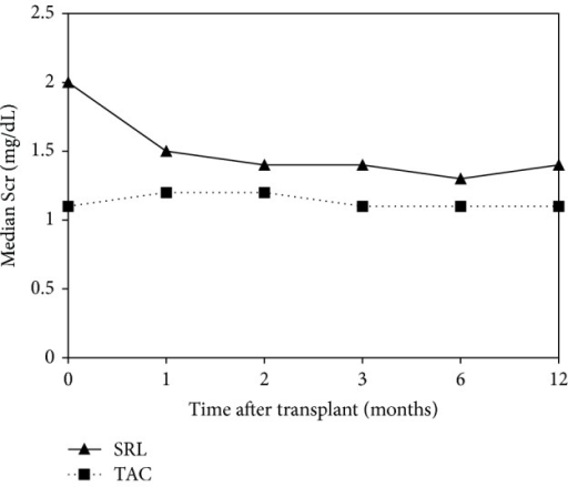 Comparison of mean serum creatinine between SRL (n = 29) and TAC (n = 168) groups over 1-year follow-up after transplant (P < 0.05 at all time points).