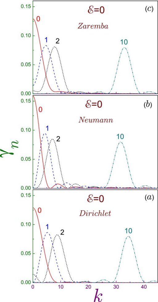Momentum space densities  at zero electric field for (a) the Dirichlet, (b) Neumann, and (c) mixed BCs as functions of the momentum k where the solid lines are for the ground states (), dashed curves - for the first excited levels (), dotted lines - for the second excited states (), and dash-dotted curves - for the levels with the quantum number .