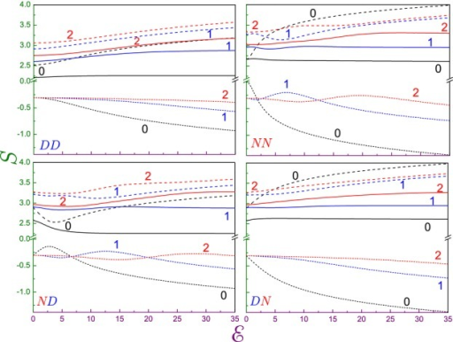 Position  (dotted lines), momentum  (dashed lines) and total  (solid curves) entropies as a function of the electric field  for all permutations of the Dirichlet and Neumann BCs. Two characters in the left lower corner of each panel denote a type of the edge requirements while the digits near the curves depict the corresponding quantum number n. Note vertical line breaks from  to .