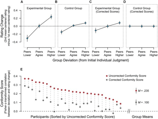 "Effects of the social-deviance manipulation on individual judgment at the group level and for each participant. (A) Rating changes as a function of the deviation of group judgment from participants' initial judgment in the Experimental Group, that is, when group judgment is actually presented. (B) Rating changes as a function of preceding group deviation in the Control Group, that is, when no group judgment is ever shown. (C) Corrected rating changes as a function of preceding group deviation in the Experimental Group. The correction was performed using the formula presented in Section ""Rationale and Derivation of the Correction Formula."" (D) Corrected rating changes as a function of preceding group deviation in the Control Group. The correction was performed using the formula presented in Section ""Rationale and Derivation of the Correction Formula."" (E) Individual conformal tendencies for all participants in the Experimental Group, shown as uncorrected and corrected conformity scores. Conformity scores are Fisher-z-transformed within-subject correlations between the group's deviation and (corrected or uncorrected) rating changes (see Application of the Correction Formula for details). Error bars in all panels (A–E) depict the 95% confidence interval of the mean."