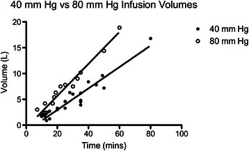 Linear regression of infusion volumes per unit time, 40 mm hg versus 80 mm Hg infusion pressure
