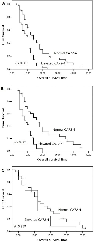 Overall survival curves with serum CA72-4 levels in the entire population (A), in female patients (B) and in male patients (C).