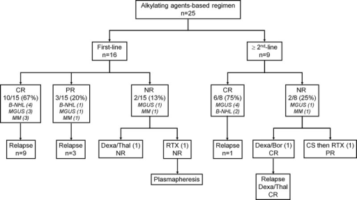 Efficacy of alkylating agents-based regimen in patients with type I CryoVas according to its use in first or second line. Abbreviations: B-NHL = B-cell non-Hodgkin lymphoma, Bor = bortezomib, CR = complete response, CS = corticosteroids, Dexa = dexamethasone, MGUS = monoclonal gammopathy of unknown significance, MM = multiple myeloma, NR = nonresponder, PR = partial response, RTX = rituximab, Thal = thalidomide.