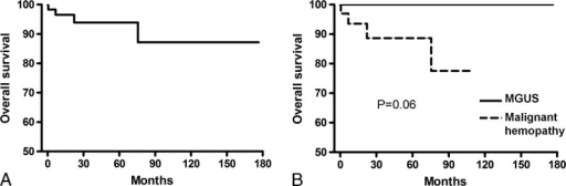 Kaplan-Meier survival curve in 64 patients with type I CryoVas included in the survey (A), and according to the type of B-cell lymphoproliferative disorder (B). Survival rates were compared using the log-rank test in univariate analysis.