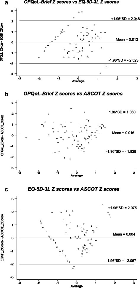 Modified Bland and Altman Plots. a OPQoL-Brief Z scores vs EQ-5D-3 L Z scores. b OPQoL-Brief Z scores vs ASCOT Z scores. c EQ-5D-3 L Z scores vs ASCOT Z scores