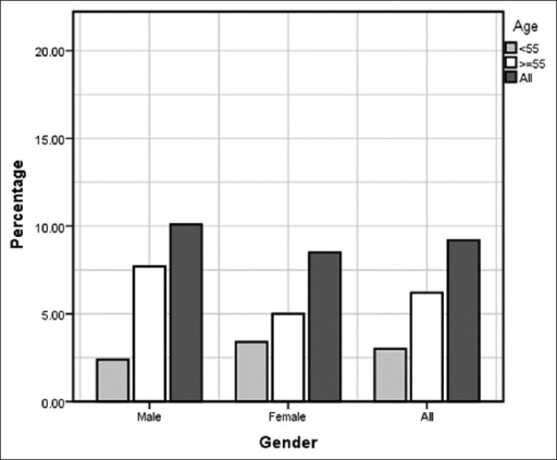 Chronic obstructive pulmonary disease (COPD) prevalence by gender