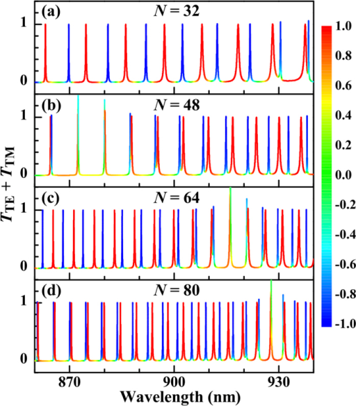 Variation of the sum TTE + TTM with the wavelength of the incident beam for different numbers of cells.The line colour represents the transmission polarization ( nm, fg = 0.5, and  nm).