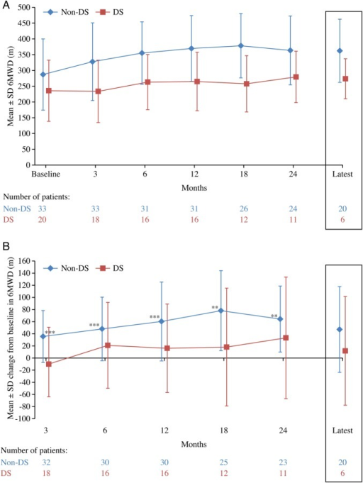 (A) Absolute and B) change from baseline in 6 min walk distance over time for patients on bosentan monotherapy by Down syndrome status. For the patients who had data post 24 months the mean±SD treatment duration from commencement of bosentan monotherapy to the latest time point was 4.1±1.1 (median 3.8 years, range 2.5–6.1 years) for patients without Down syndrome (n=21) and 4.5±1.5 years (median 4.4 years, range 2.6–6.9 years) for patients with Down syndrome (n=6). p Values tested whether change in 6MWD from baseline at each time point was significantly different from no change; **p<0.001, ***p<0.0001. 6MWD, 6 min walk distance; DS, Down syndrome.