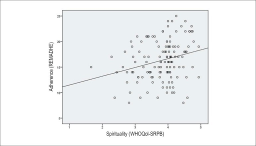 Correlation plot between adherence (REMADHE) and spirituality(WHOQoL-SRPB) scores (Spearman coefficient = 0.26; p = 0.003)