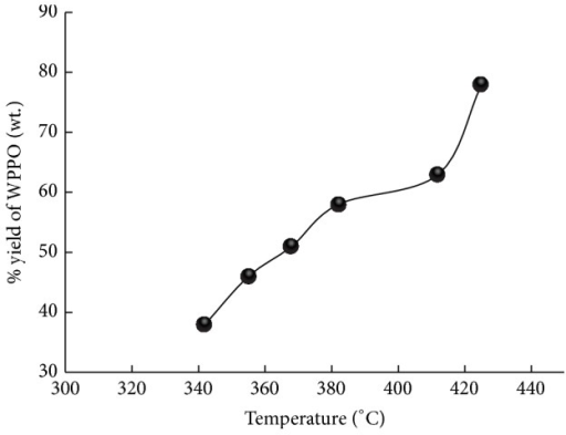 Effect of temperature on product yield.