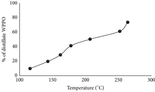 Effect of temperature on distillate product yield.