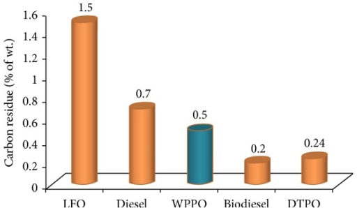 Carbon residue of different types of fuel oil.
