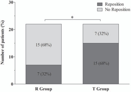 Incidence of DLT repositioning due to inappropriate position. Data are expressed as the number of patients (%). ∗P < 0.05 when compared between groups. DLT = double-lumen endotracheal tube, R group = Rescuefix group, T group = tape group.