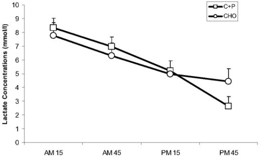 Serum lactate concentration during AMex and PMex. During the recovery period between AMex and PMex nutritional interventions included early post exercise carbohydrate + protein supplements (C+P) and a later solid meal and early carbohydrate supplement (CHO) and a later solid meal. Serum lactate concentration decreased at each time point from AM15 to PM15 (p ≤ 0.05) but there were no other differences over time or between conditions.