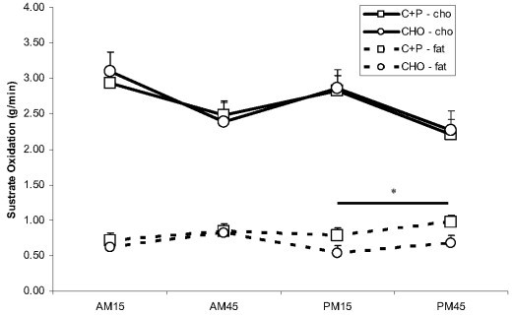 Carbohydrate and fat oxidation during AMex and PMex. During the recovery period between AMex and PMex nutritional interventions included early post exercise carbohydrate + protein supplements (C+P) and a later solid meal and early carbohydrate supplement (CHO) and a later solid meal. There was a time effect for carbohydrate oxidation but no group effects or group by time interactions. *While rates of fat oxidation were higher in C+P during both PM time points (vs. AMex); in CHO, rates of fat oxidation were lower during both PM time points relative to the AM time points (p ≤ 0.05).