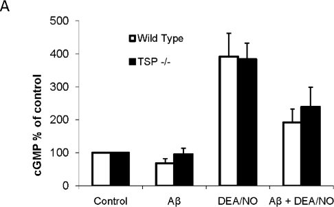 Aβ inhibition of NO signaling is not dependent on TSP1.A Wild type or TSP1−/− primary murine lung endothelial cells were pretreated with 10 µM Aβ followed by 10 µM DEA/NO. Following treatment, cell were lysed and assayed for cGMP production. n = 3, * denotes P<0.05.