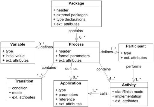 Xpdl standard uml class diagram showing key xml proces open i uml class diagram showing key xml process definition language xpdl classes ccuart Images