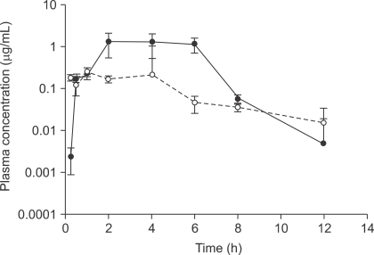 Mean plasma concentration-time curves of genistein (GT) after an oral administration of 20 mg/kg GT-7-O-β-D-glucopyranoside (GT-Glu) in rats (n = 4). Filled circles (●): conjugated plasma GT, empty circles (○): free plasma GT. Free GT-Glu was not detected in rat plasma samples after oral administration of genistin. Data are expressed as mean ± SD.