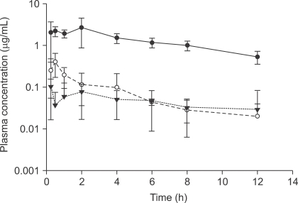 Mean plasma concentration-time curves of GT-7-α-L-6-deoxy talopyranose (GT-Tal) and GT after an oral administration of 20 mg/kg GT-Tal in rats (n = 4). Filled circles (●): plasma conjugated GT-Tal, empty circles (○): plasma conjugated GT, filled triangles (▼): free plasma GT. Free GT-Tal was not detected in rat plasma samples after oral administration of GT-Tal. Data are expressed as mean ± SD.
