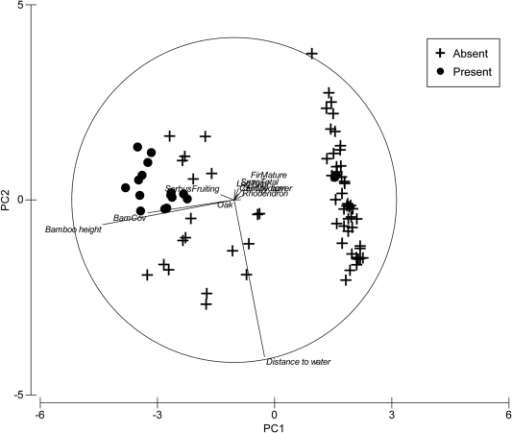 Principle Component Analysis showing relationship between 'animal presence' (plots with red panda evidence) and 'animal absence' plots in conifer forest, in Jigme Dorji and Thrumshingla National Parks, Bhutan.
