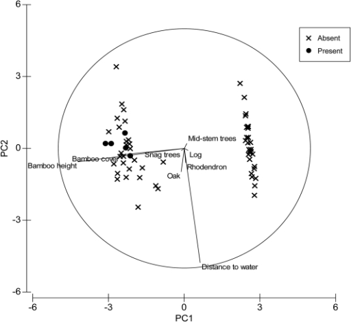 Principle Component Analysis showing relationship between 'animal presence' (plots with red panda evidence) and 'animal absence' plots in cool broadleaf forest, in Jigme Dorji and Thrumshingla National Parks, Bhutan.