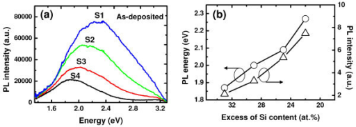 Roomtemperature PL spectra of as-deposited Si3N4/SRSN/SiO2 films. (a) (Color online) Room temperature PL spectra of as-deposited Si3N4/SRSN/SiO2 films having an excess of silicon from 22 to 33 at.% (samples S1, S2, S3, and S4) in the middle SRSN layer, (b) PL energies and intensities of the as-deposited films as a function of silicon excess in the SRSN layer