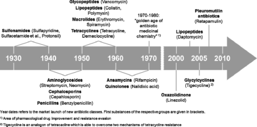 The timeline of antibacterial development modified from | Open-i